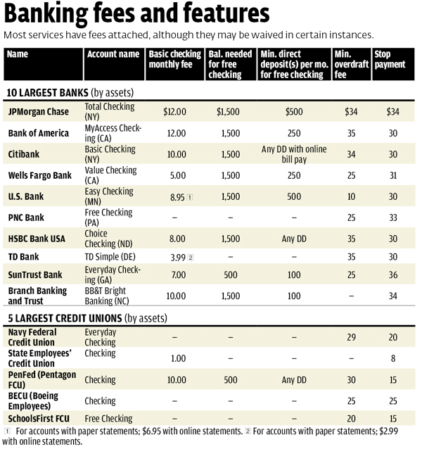 Bank accounts bank fees consumer reports reheart Image collections