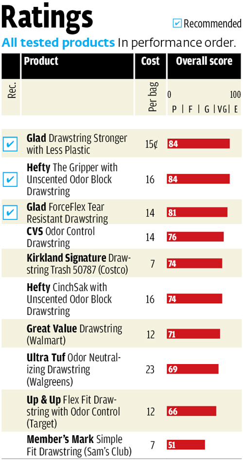 this ratings chart was originally published in consumer reports magazine june 2012