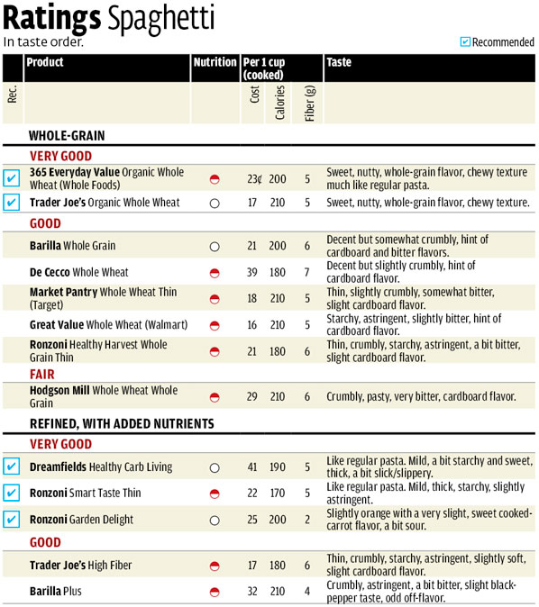 Consumer Review: Consumer Reports Taste Test