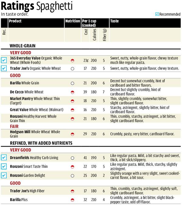 best whole grain pasta consumer reports taste test. Black Bedroom Furniture Sets. Home Design Ideas