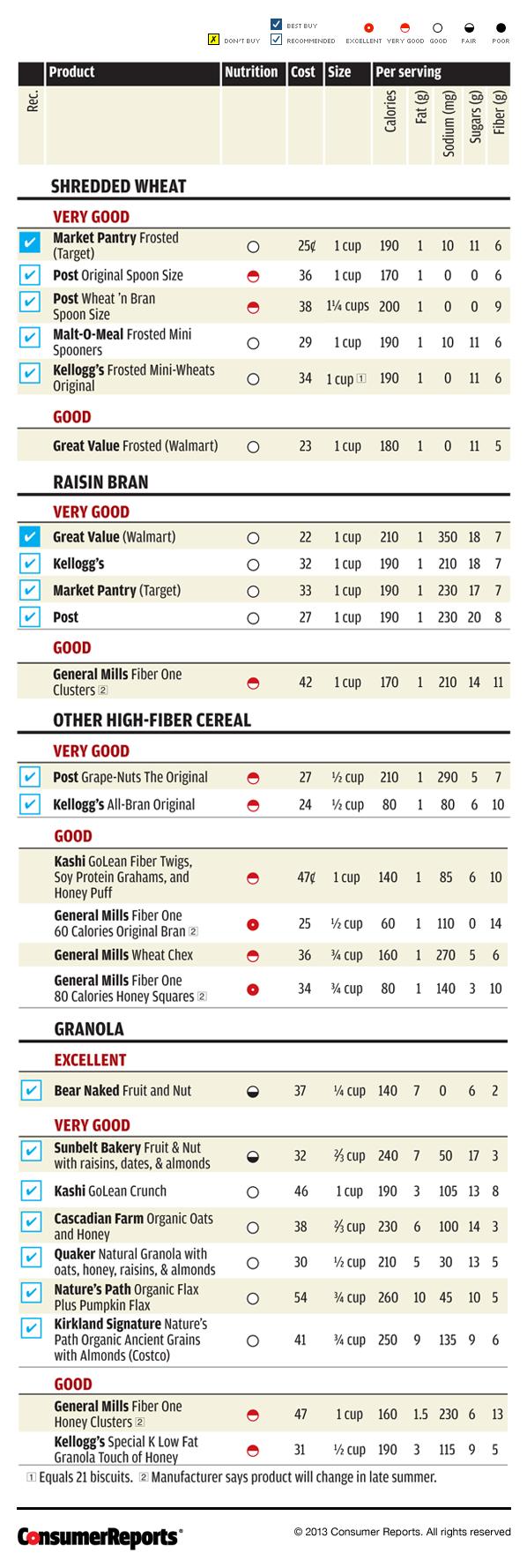 Best high fiber cereal consumer reports taste test cereal ratings geenschuldenfo Gallery