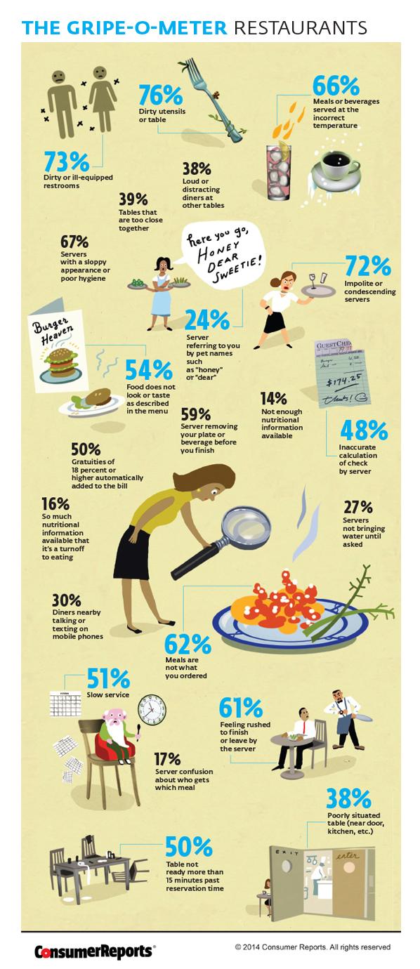 most common restaurant complaints restaurants gripe o meter