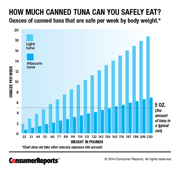 Low Mercury And High Mercury Fishes Consumer Reports Magazine