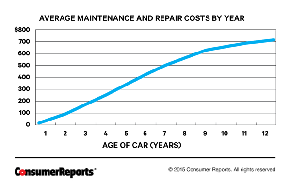 Average monthly car maintenance costs