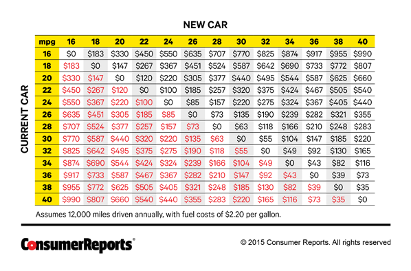 If You Want To Trade In For A Sportier Less Fuel Efficient Car The Numbers Red Show Your Added Cost