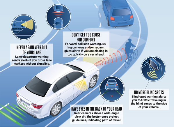 Detection Systems in Cars to Avoid Accidents