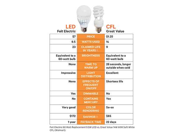 Best Energy-Saving Lightbulbs - Consumer Reports:Battle of the bulbs: Pros and cons of two energy-saving lightbulbs,Lighting