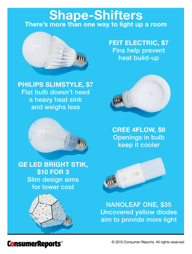 and light distribution  help manage heat  and lower costs  The Feit  Electric and Philips Slimstyle did well in our tests  the Nanoleaf did not. Best Energy Saving Lightbulbs   Consumer Reports