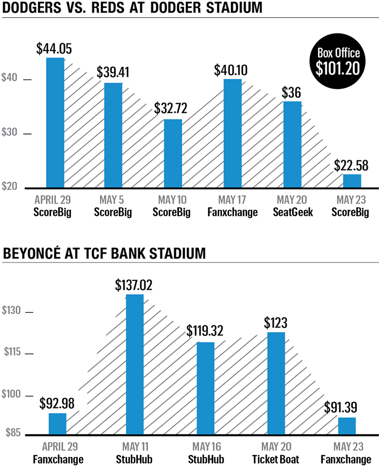 An infographic showing different ticket prices