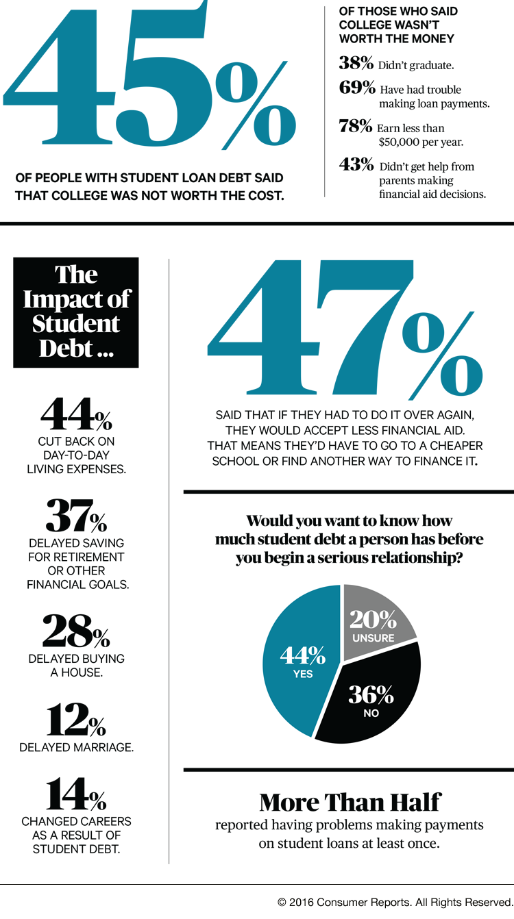 degrees of debt and regret consumer reports more on student loan debt