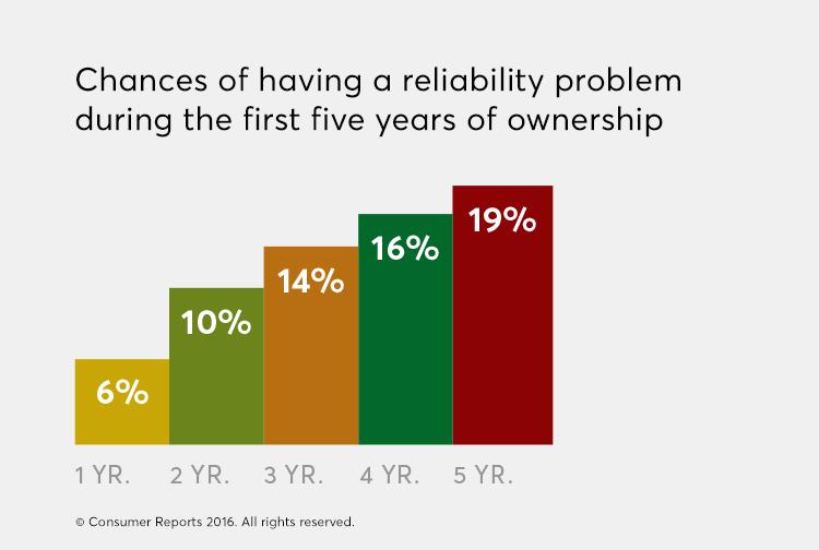 Car Reliability
