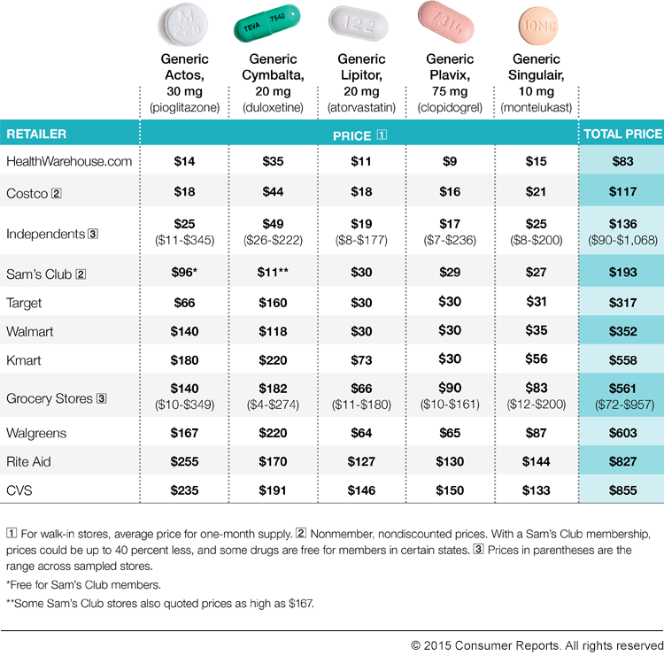 Tips For Finding The Best Prescription Drug Prices