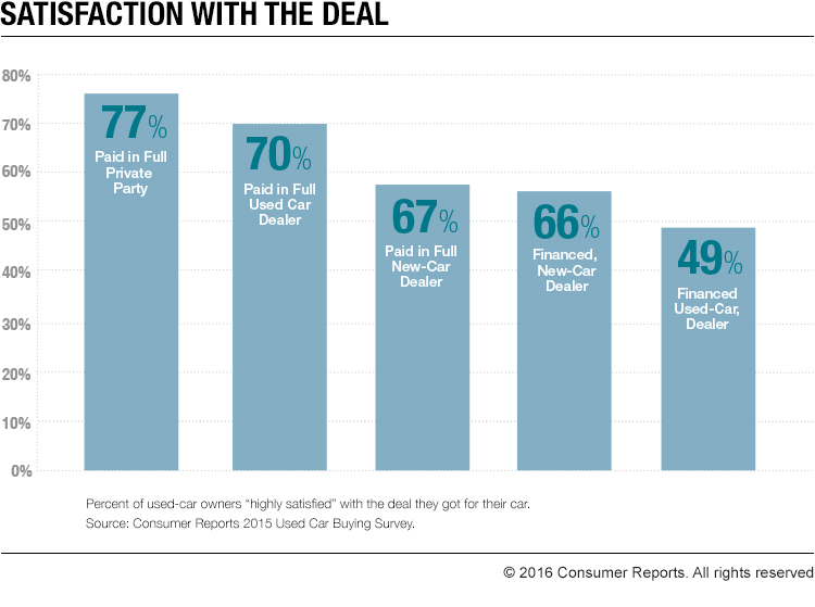 """Percentage of used-car owners """"highly satisfied"""" with the deal they got for their car. Haggling can help them save."""