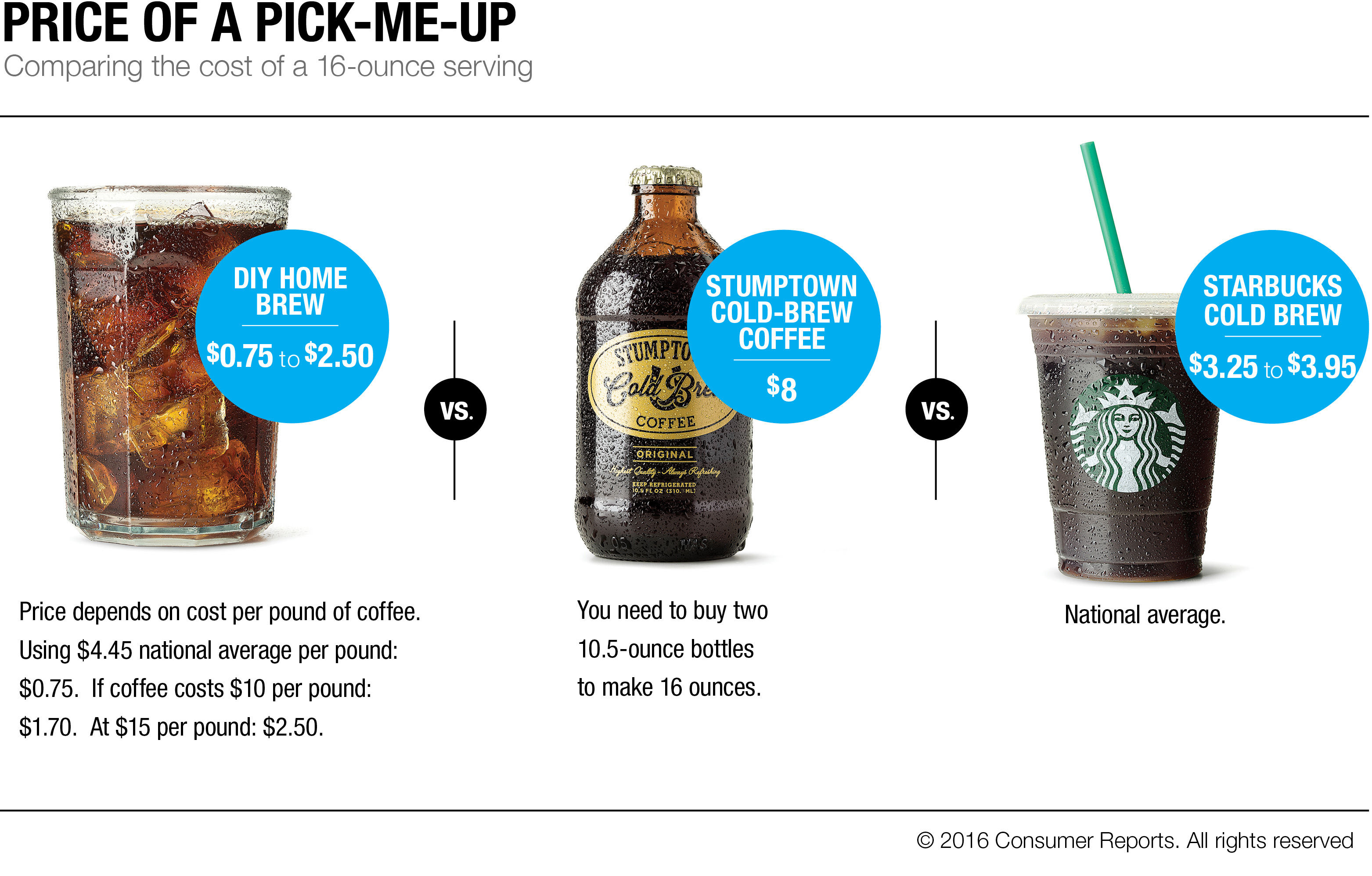 Three types of cold-brew coffee.