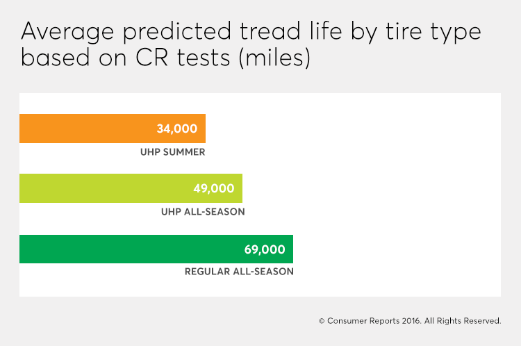 Average predicted reliability of tires, including UHP