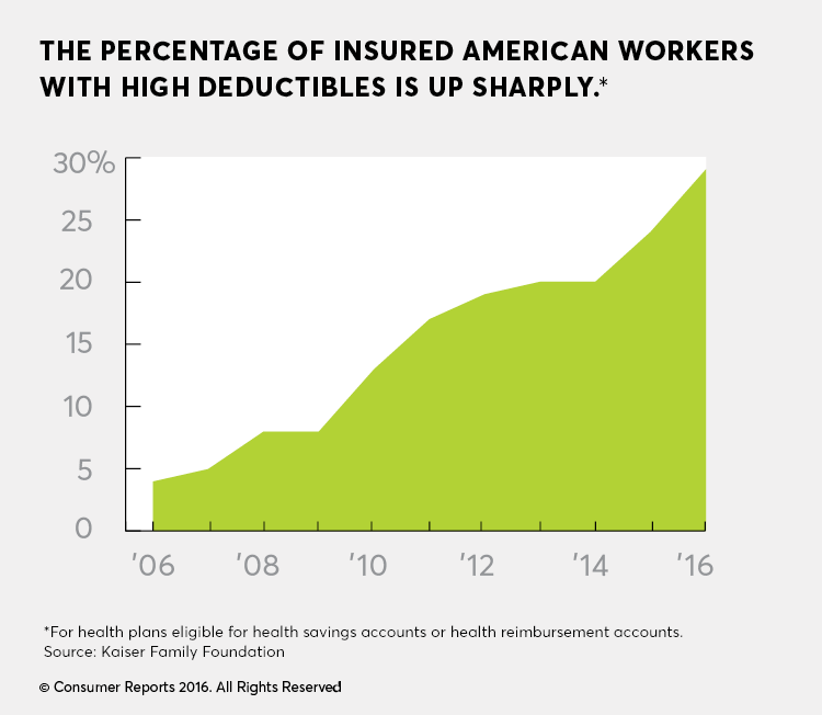 Infographic showing percentage increase of Americans with a high-deductible health plan.