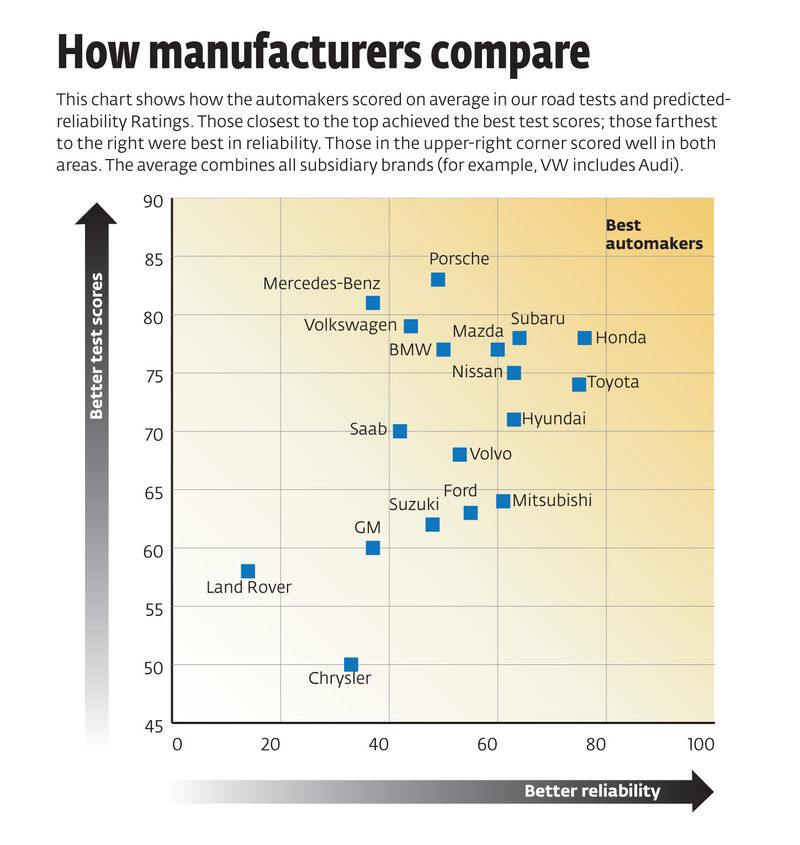 How manufacturers compare