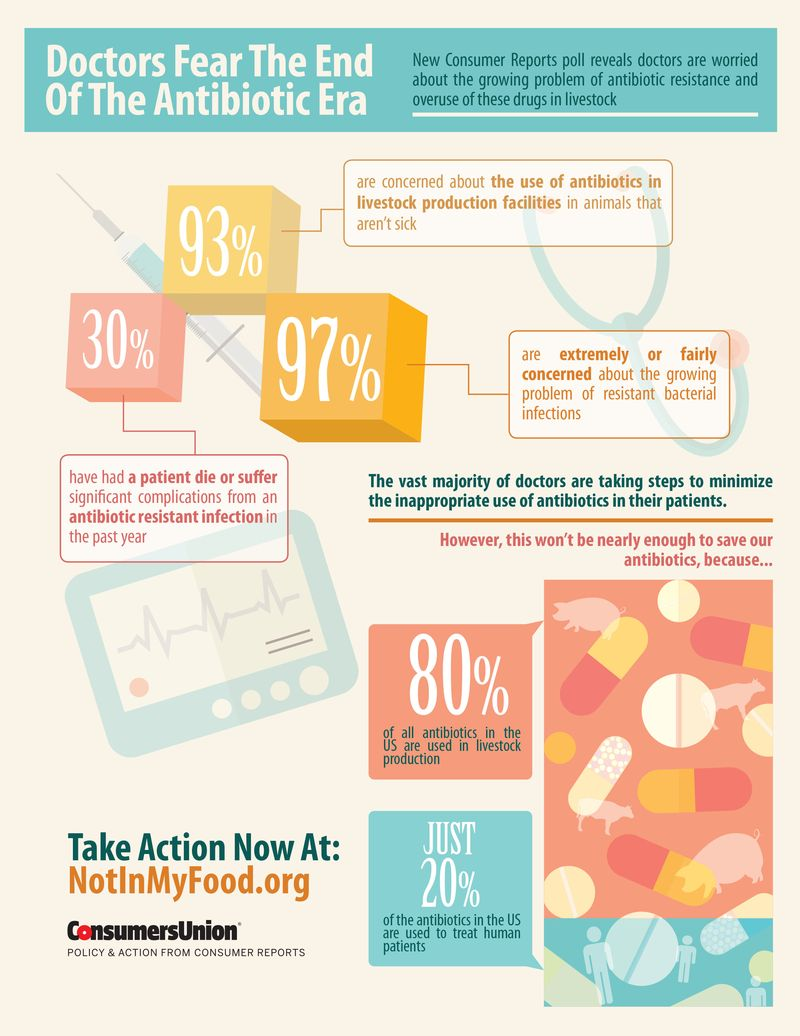 INFOGRAPHIC-Doctors-Fear-End-of-Antibiotics