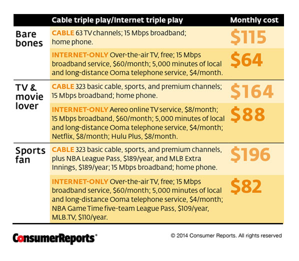 Create Your Own Triple Play Get Rid Of Cable Consumer