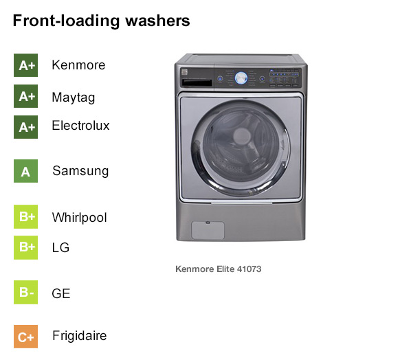 rankings of washer brands kenmore