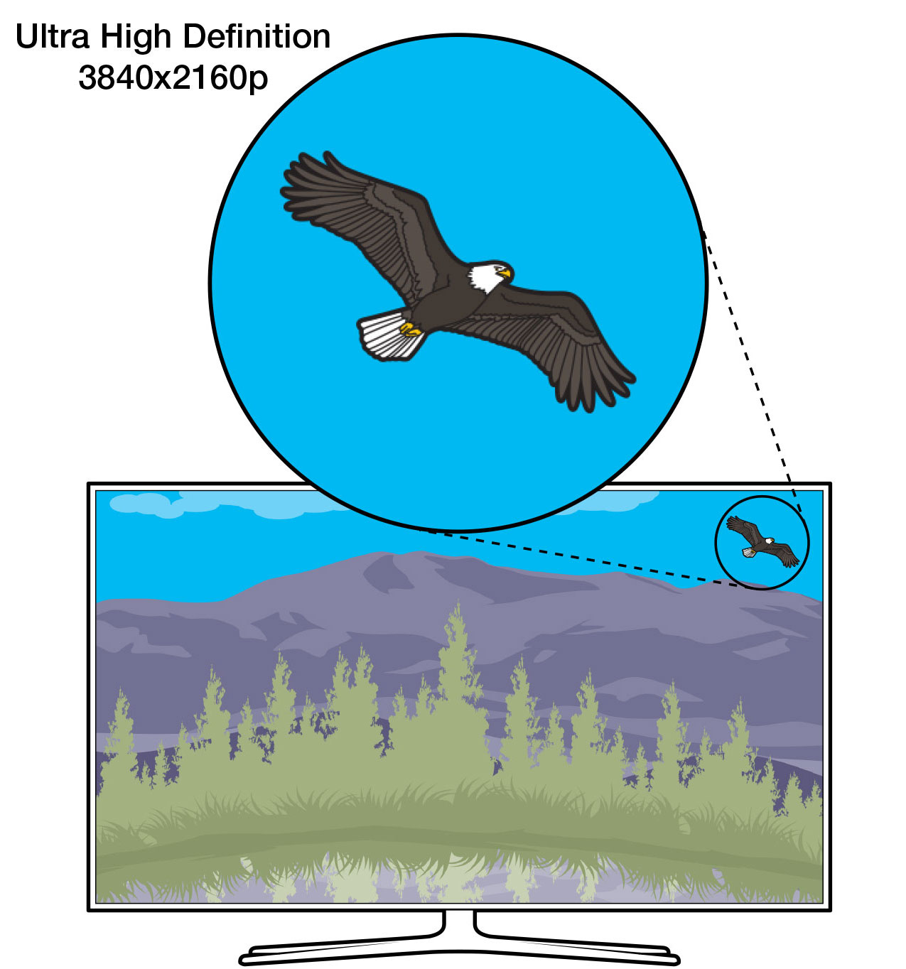 An illustration showing a close-up of the pixels of an UHD TV (also known as 4K TV), highlighting the visual detail capabilities of such an ultra high-definition TV set.