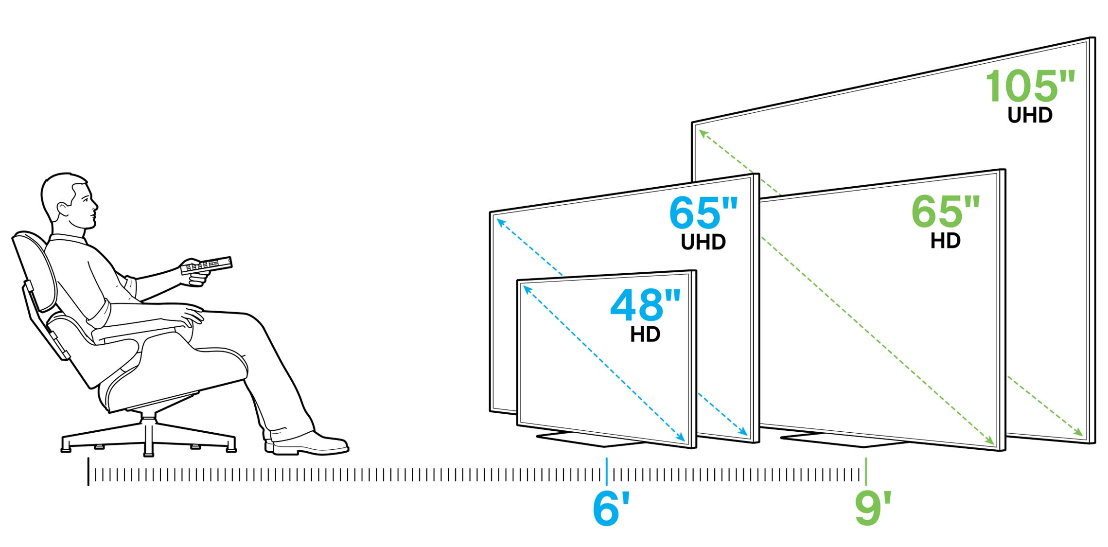 Illustration of 1080p and UHD TV size based on 6- and 9-foot viewing distances.