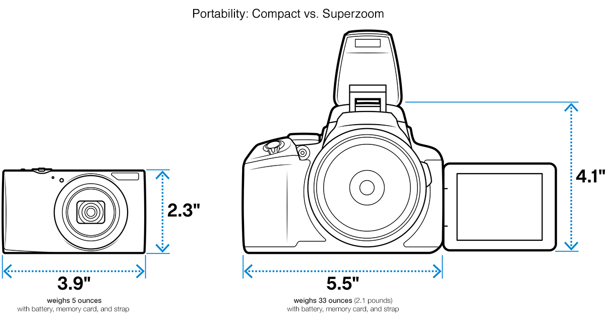 An illustration showing the portability of a small, compact camera vs. a larger, superzoom camera with a flash.