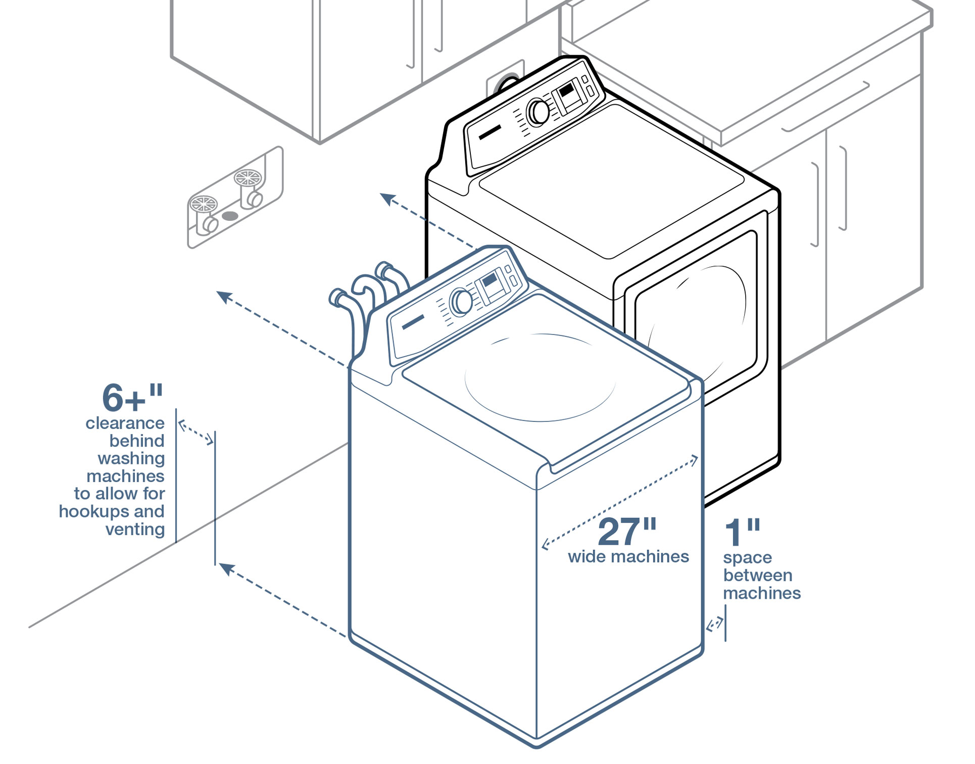 The best top load washer on the market - Illustration Of How To Leave 6 Inches Of Room Between The Wall And Your Washer And