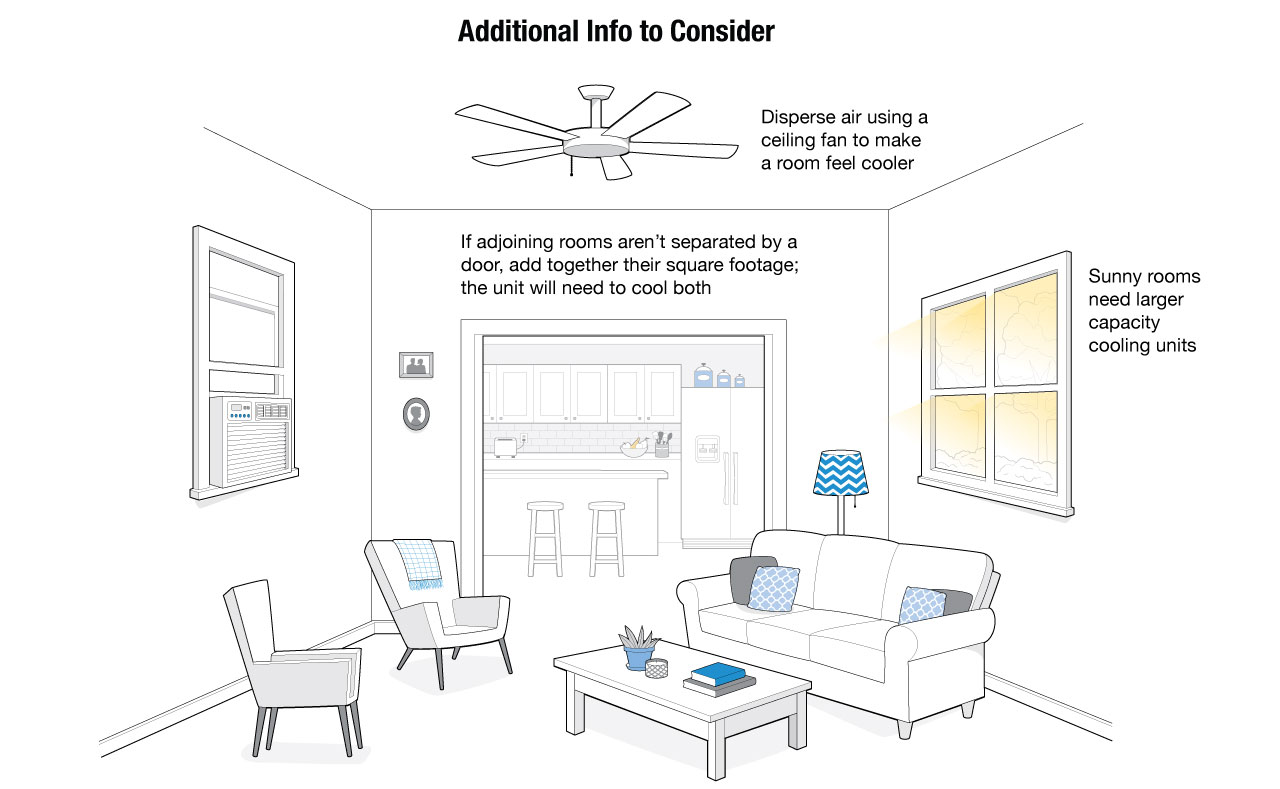 New air conditioning unit cost - Illustration Of A Typical Room In A House On Additional Info To Know About Acs