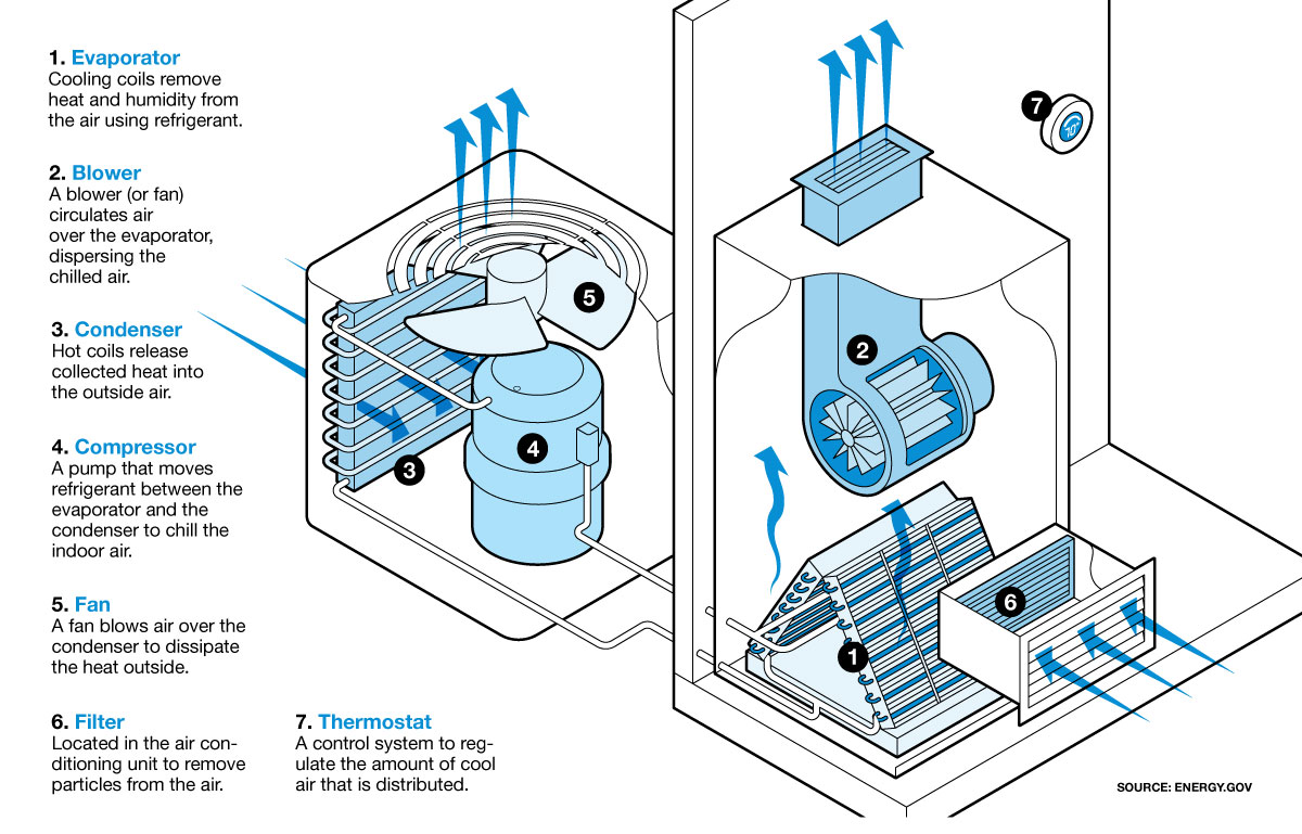 Illustration of how central air conditioning works.