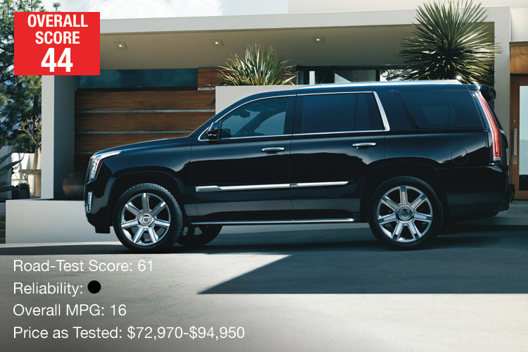 Lowest-Rated Large Luxury SUV: Cadillac Escalade