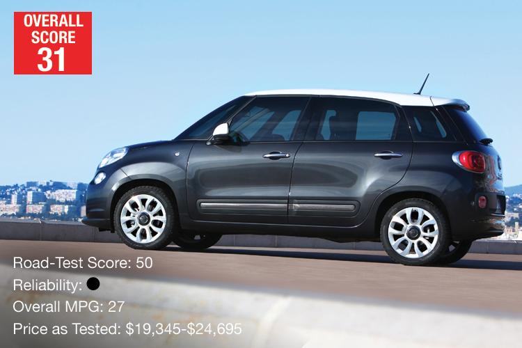 Bottom Compact: Fiat 500L