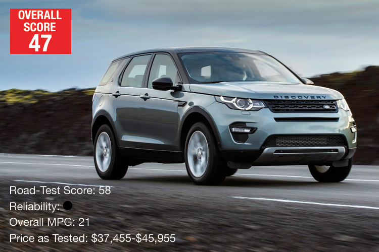 Lowest-Rated Luxury Compact SUV