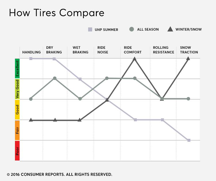 Chart showing how types of car tires compare in testing