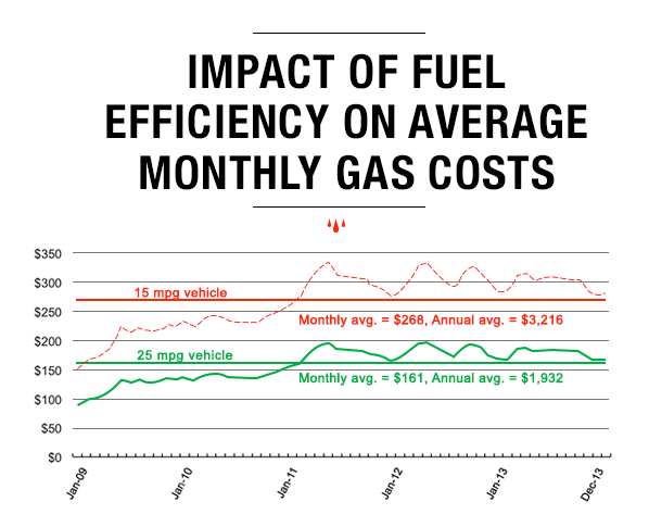 Smart consumers won 39 t be fooled again by gas prices - Car fuel consumption comparison table ...