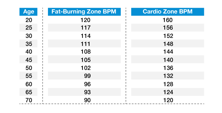 A heart-rate chart for exercise that shows your fat-burning and cardio zones based on your age.