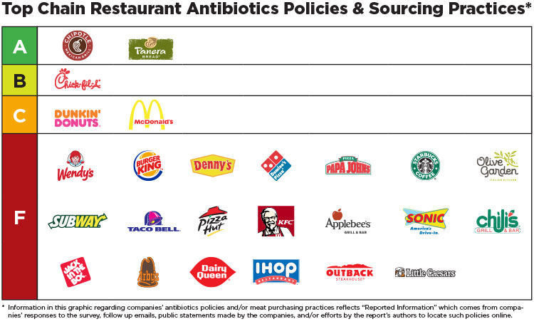 Fast Food Chain Health Ratings