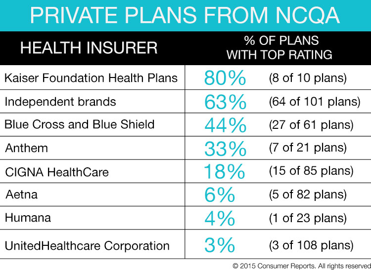 Health Care Plans >> Shop Smart For The Right Health Insurance Plan This Year Consumer