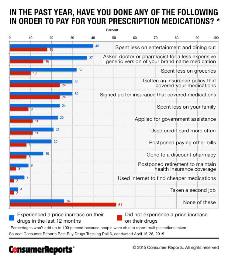 high cost of prescription drugs Rep pallone is looking to lower prescription prices for seniors through legislative action.