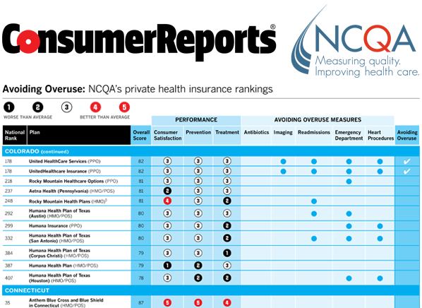 Health Insurance Plans That Help Hold Down Costs Consumer Reports News