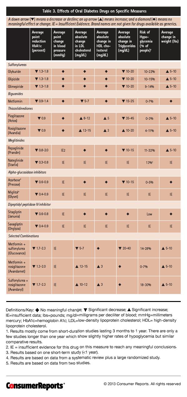 Drugs For Type  Diabetes Pharmacist Letter