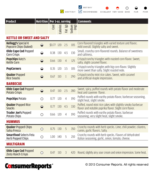 Consumer Reports Bottom Line Price Account Physical Or
