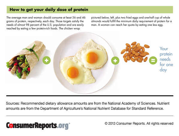 how much protein should i eat a day? | protein sources - consumer