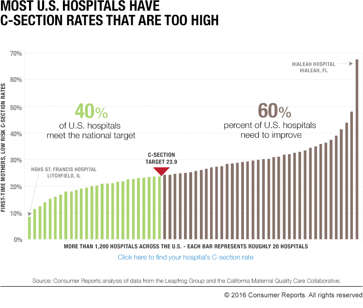 Percentage Of Natural Birth Vs C Section