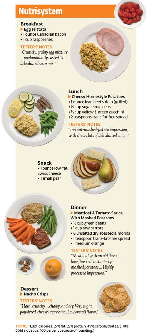 How Do Nutrisystem Foods Taste?