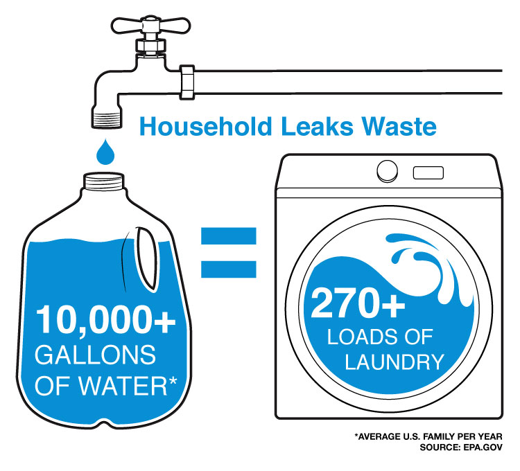 A drawing of how 10,000 gallons of wasted water can equal 270 loads of laundry.