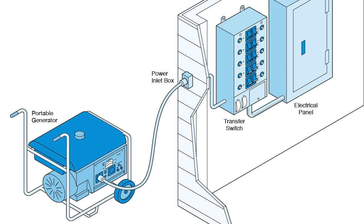 Illustration of a portable generator hooked up to an electrical panel via a transfer switch.