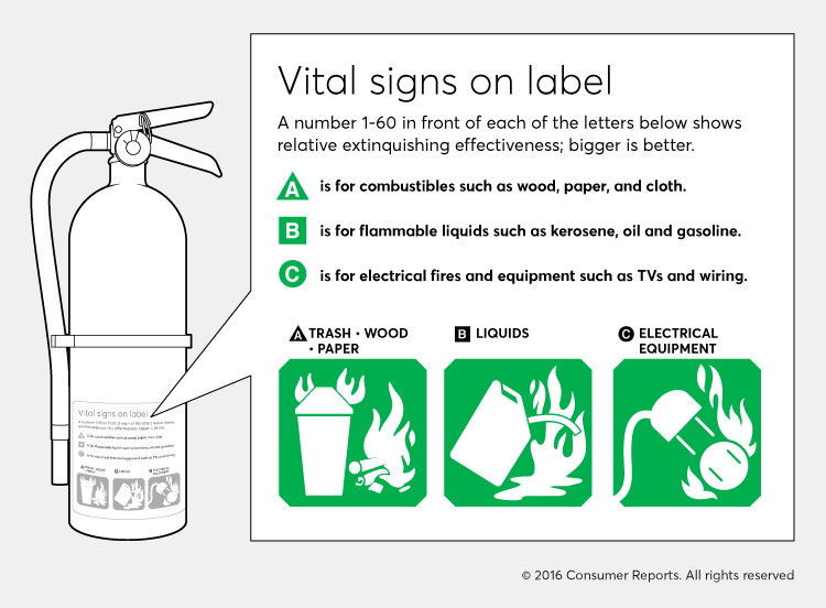 Illustration of the label on a fire extinguisher.