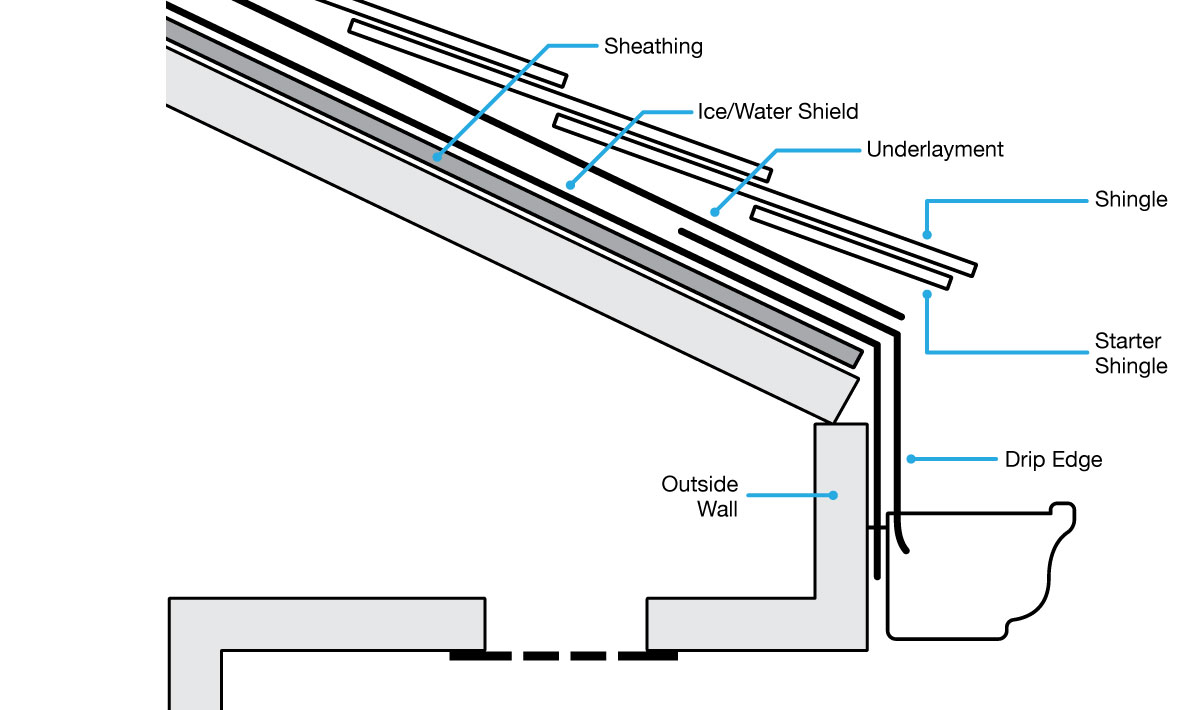 Illustration of a roof cross section with identifying names of roofing terms.