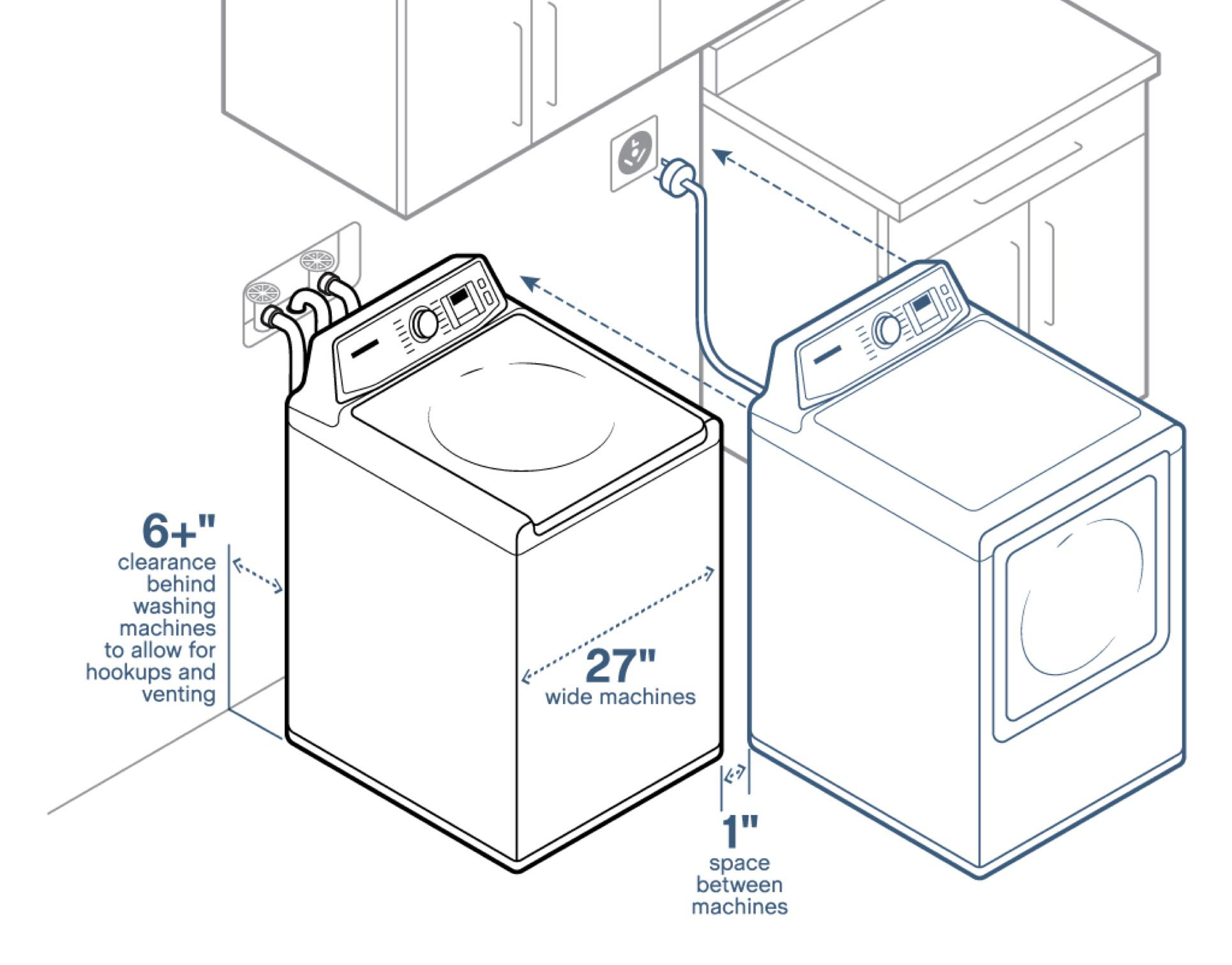 An Illustration Showing How Many Inches To Keep Between Your New Dryer And  The Wall,